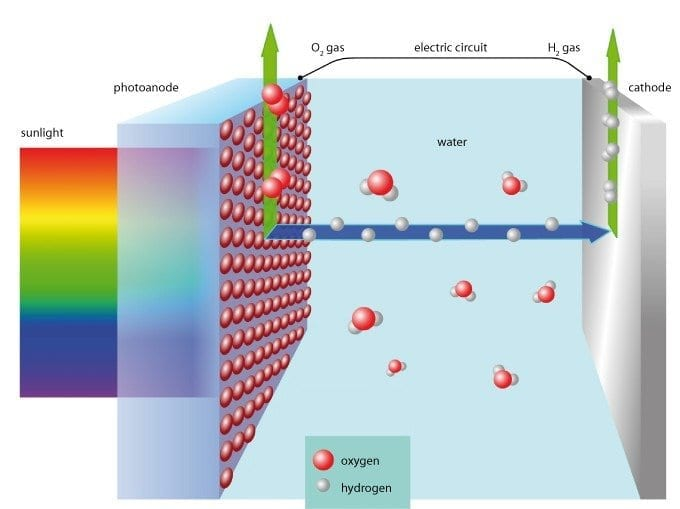 How the'moth eye solar cell' functions: with the help of sunlight water molecules are split into oxygen and hydrogen. Credit: Image courtesy of Empa