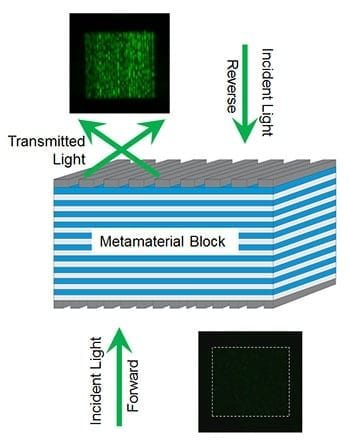 Schematic of NIST's one-way metamaterial. Forward travelling green light (left) or red light passes through the multilayered block and comes out at an angle due to diffraction off of grates on the surface of the material. Light travelling in the opposite direction (right) is almost completely filtered by the metamaterial and can't pass through. Credit: Xu/NIST