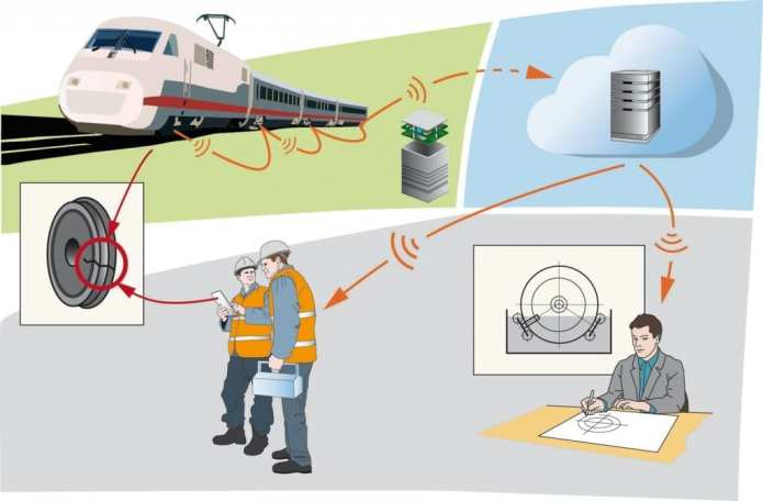 Cloud-supported sensor network for the condition-based maintenance of rail vehicles. via Fraunhofer