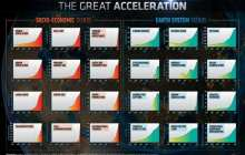"Planetary dashboard shows ""Great Acceleration"" in human activity since 1950"