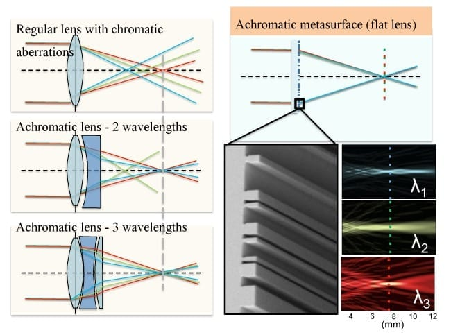 Ordinary refractive lenses (left) suffer from significant chromatic aberrations as different wavelengths are focused in different spots. To compensate for this chromatic dispersion, additional lenses have to be added in an objective to compensate for chromatic aberrations as the number of wavelengths to be corrected increases. An achromatic doublet corrects for 2 wavelengths, an apochromat for 3 and finally a so called super-achromat for four wavelengths. The Harvard team's new metasurface lenses (right) are designed to focus light in the same spot for 3 different wavelengths with no need to increase the lens thickness and footprint. (Image courtesy of Patrice Genevet, Federico Capasso, and Francesco Aieta, Harvard SEAS.)