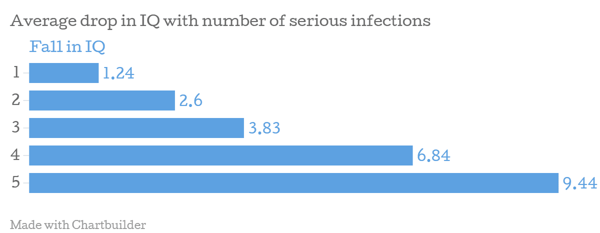 Severe Infections Linked to Lower IQs