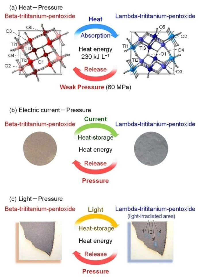 """A novel """"heat-storage ceramic"""" demonstrated in stripe-type-lambda-trititanium-pentoxide (a) The material stores heat energy of 230 kJ L-1 by heating and releases the energy by a weak pressure (60 MPa). In addition, this material stores heat energy by various approaches such as (b) electric current flow or (c) light-irradiation. © 2015 Shin-ichi Ohkoshi."""