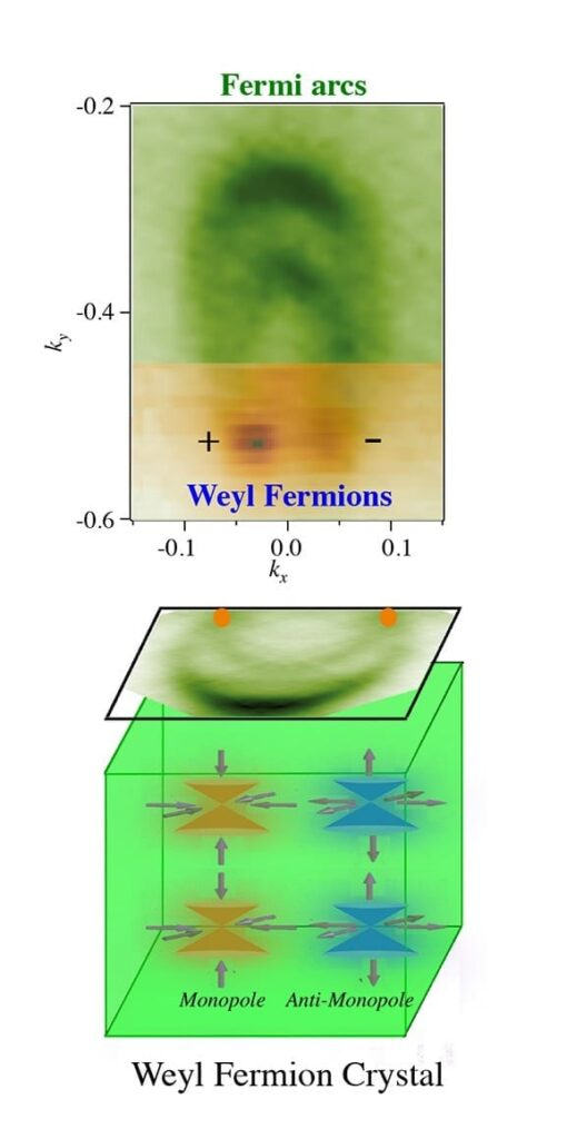 A detector image (top) signals the existence of Weyl fermions. The plus and minus signs note whether the particle's spin is in the same direction as its motion — which is known as being right-handed — or in the opposite direction in which it moves, or left-handed. This dual ability allows Weyl fermions to have high mobility. A schematic (bottom) shows how Weyl fermions also can behave like monopole and antimonopole particles when inside a crystal, meaning that they have opposite magnetic-like charges can nonetheless move independently of one another, which also allows for a high degree of mobility. (Image by Su-Yang Xu and M. Zahid Hasan, Princeton Department of Physics)