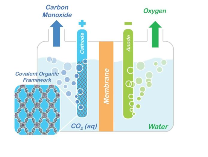http://newscenter.lbl.gov/2015/08/27/soaking-up-carbon-dioxide-and-turning-it-into-valuable-products/