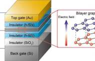 Valley current control shows way to ultra-low-power devices