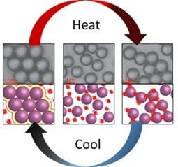 Image courtesy of Paul Chaikin, NYU A liquid mixture solidifies to different solid phases upon cooling (left) and heating (right). At low temperature, colloidal spherical particles form crystals due to pressure from collisions with the surrounding polymer. At high temperature, the polymer sticks to and bridges the particles, forming a random aggregate. At the crossing point (an intermediate temperature shown in the center), a liquid dispersion is formed because the attractive forces compensate for the collisions.