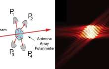 Novel metasurface revolutionizes ubiquitous scientific tool: Ultra-compact Polarimeter