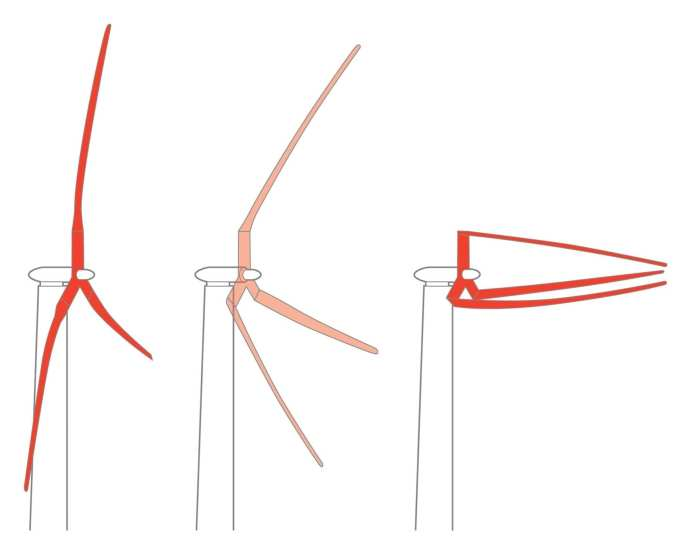 Sandia's 100-meter blade is the basis for the Segmented Ultralight Morphing Rotor (SUMR), a new low-cost offshore 50-MW wind turbine. At dangerous wind speeds, the blades are stowed and aligned with the wind direction, reducing the risk of damage. At lower wind speeds, the blades spread out more to maximize energy production. (Illustration courtesy of TrevorJohnston.com/Popular Science)