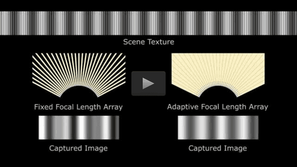 A flexible camera: A radically different approach to imaging