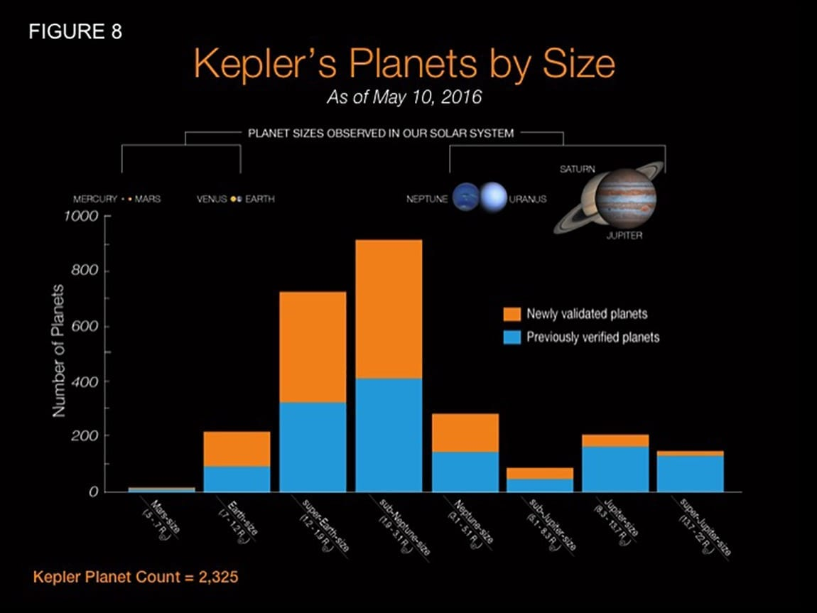 The researchers used an automated software developed at Princeton known as Vespa that allows scientists to efficiently determine if a Kepler signal is caused by a planet. Vespa computes the chances that a Kepler signal actually came from a certain type of planet. Automated software such as Vespa is necessary because of the sheer amount of Kepler data and the similarity that some planetary signals — especially those of larger planets — have to other objects such as stars that orbit each other. The graph above shows the type of planets newly verified by Vespa (orange) compared to the number of those planets previously confirmed (blue). Vespa more likely verified smaller planets because of their prevalence and unambiguous signal; signals thought to come from less common Jupiter-sized planets were more likely to actually emanate from stars. (Graph courtesy of NASA)