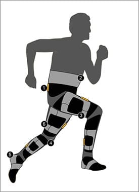 The soft exosuit uses a combination of sensors, including a hyperelastic strain sensor (1) and sensors around the wearer's hip, calf and ankle (2)-(5), all secured by straps. Flexible membranes cover sensors and straps (6).