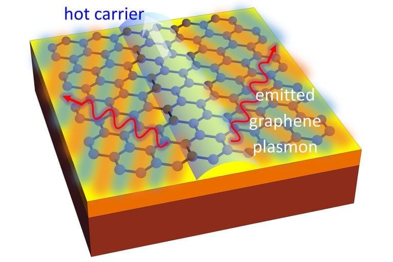 MIT graphene breakthrough could make chips one million times faster