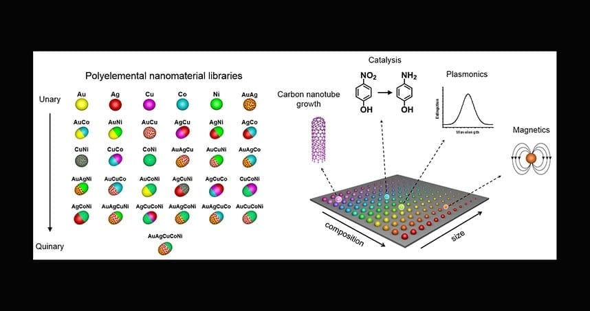 A combinatorial library of polyelemental nanoparticles was developed using Dip-Pen Nanolithography. This novel nanoparticle library opens up a new field of nanocombinatorics for rapid screening of nanomaterials for a multitude of properties. Credit: Peng-Cheng Chen/James Hedrick