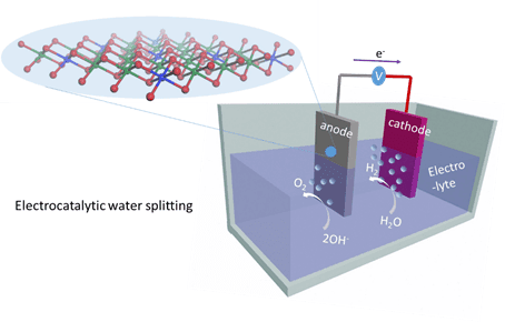 he research team led by KTH Professor Licheng Sun is one of many worldwide searching for cheaper alternatives to precious metals for large-scale water splitting.