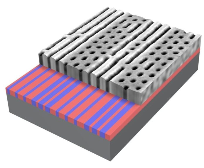 Electron beam lithography is used to adjust the spacing and thickness of line patterns etched onto a template (lower layer). These patterns drive a self-assembling block copolymer (top layer) to locally form different types of patterns, depending on the underlying template. Thus, a single material can be coaxed into forming distinct nanopatterns for example, lines or dots ‹ in close proximity. These mixed-configuration materials could lead to new applications in microelectronics.