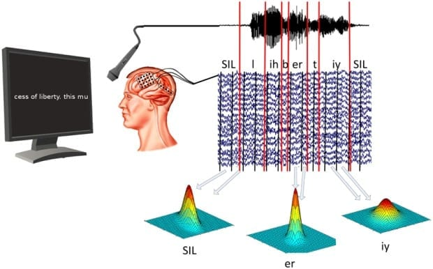 Can a Brain-Computer Interface Convert Your Thoughts to Text?