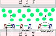 Blue-phase liquid crystal displays could triple television and computer screen resolution