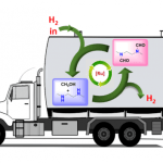 New method to create reversible hydrogen storage based on methanol
