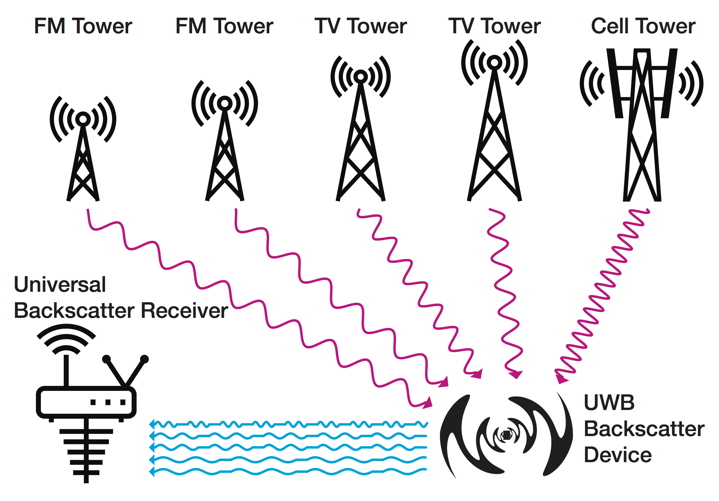 Communicating where radios fail with a new technology - Innovation