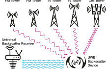 Ultra-wideband backscatter communication for the Internet of Things