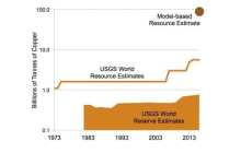 New study: The myth of mineral resource exhaustion