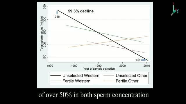350 million concentration sperm