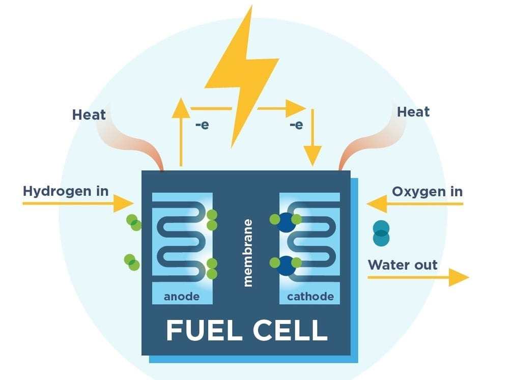 Cheaper And Safe Electro Catalysts For Competitive Fuel Cell Energy