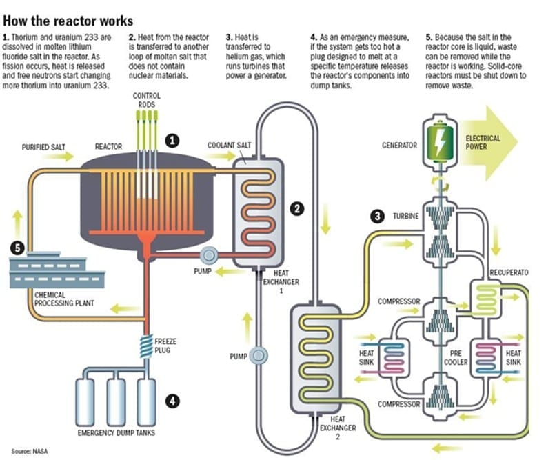 Large amounts of weapons-grade plutonium could be disposed of using Thorium reactors
