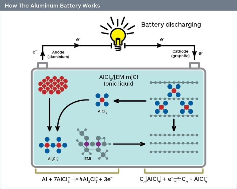 New material for inexpensive batteries advancing the large-scale storage of renewable energies