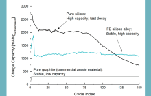 Revolutionizing the capacity and lifespan of batteries