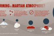 Terraforming Mars is not possible with current technologies