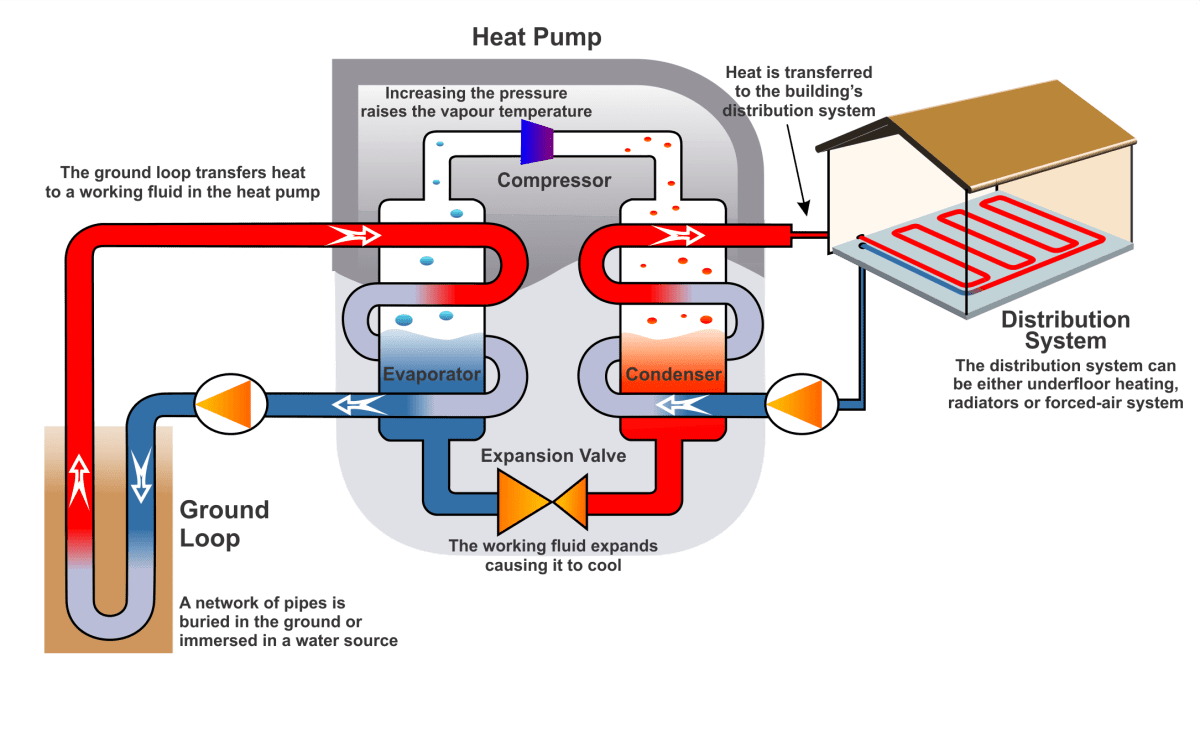 Natural refrigerants could replace CFCs, HCFCs and HFCs in geothermal heat pumps to reduce energy consumption and operating costs