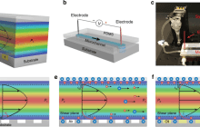 Generating electricity by flowing salt water over a special super-hydrophobic surface