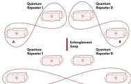 Important progress toward secure quantum communication networks