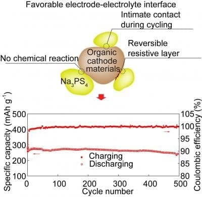 A solid-state sodium-ion battery arrives