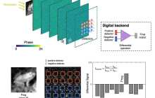 Intelligent cameras could be possible utilizing an optical neural network