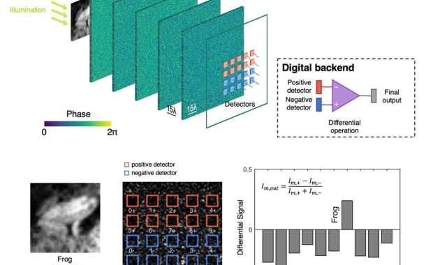 New memristor-based neural network is dramatically more