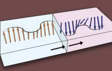 How about precise control of computing with magnetic waves — with no electricity needed?