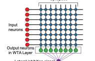 Magnetic circuits cut energy costs and requirements of training neural network algorithms by 20 to 30 times