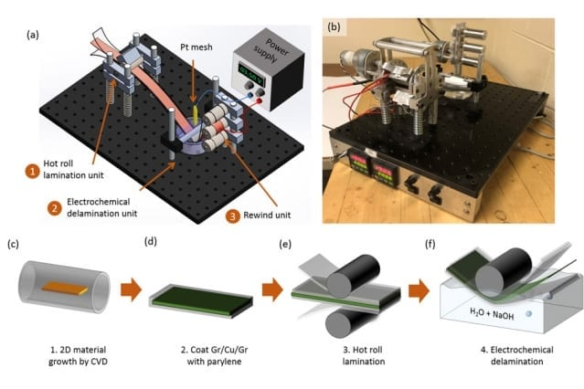 A new manufacturing process for graphene is based on using an intermediate carrier layer of material after the graphene is laid down through a vapor deposition process. The carrier allows the ultrathin graphene sheet, less than a nanometer (billionth of a meter) thick, to be easily lifted off from a substrate, allowing for rapid roll-to-roll manufacturing. These figures show this process for making graphene sheets, along with a photo of the proof-of-concept device used (b). Courtesy of the researchers