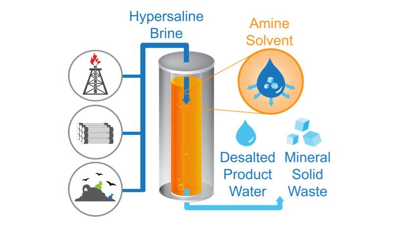 Illustration of the TSSE process, a pioneering desalination approach for hypersaline brines that could transform global water management.