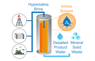 Transforming global water management with an unorthodox desalination method