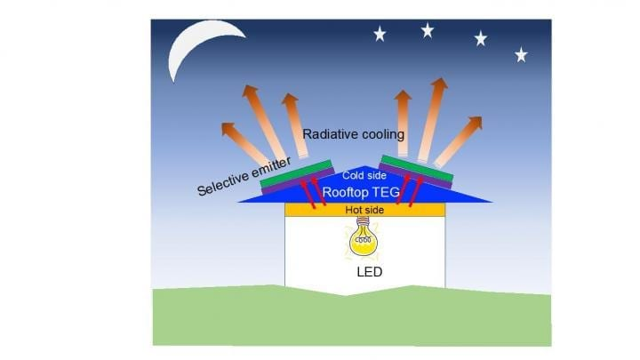 Researchers have designed an off-grid, low-cost modular energy source that uses radiative cooling to efficiently produce power for lighting at night. CREDIT Lingling Fan and Wei Li, Stanford University