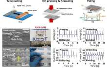 A sturdy fabric-based piezoelectric energy harvester for wearable electronics