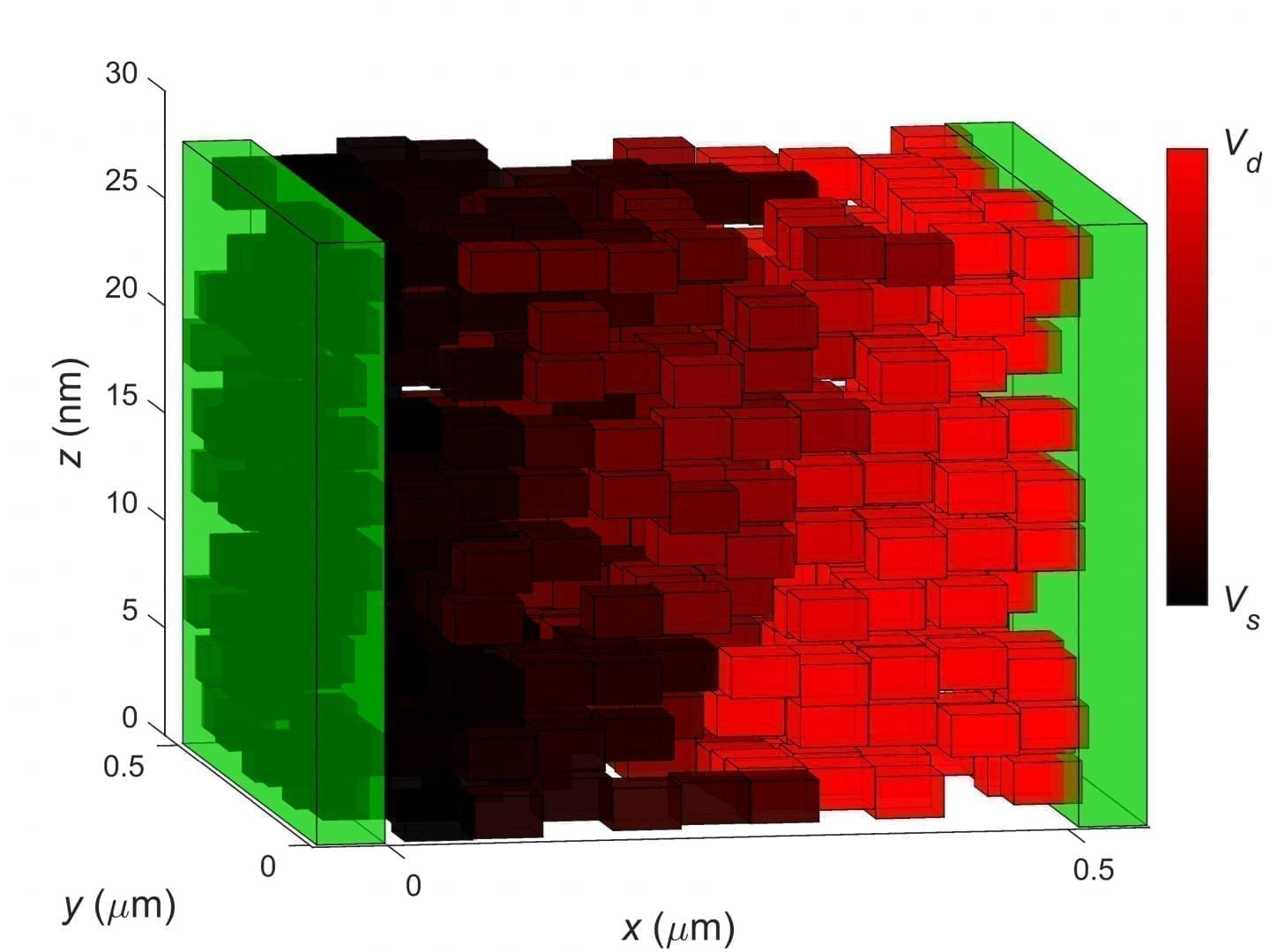 A representative arrangement of graphene flakes in ink-jet printed graphene between two contacts (green). Color gradient corresponds to variation of flake potentials. CREDIT University of Nottingham