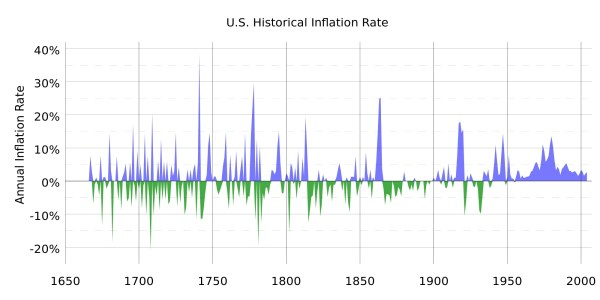Historical Inflation US