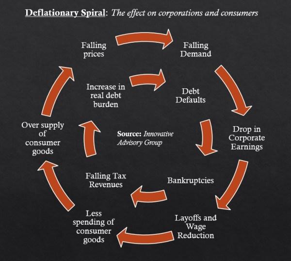 Deflationary Spiral
