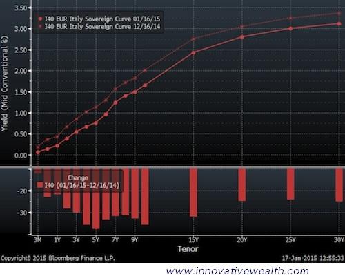 Italy Bond Yield Curve