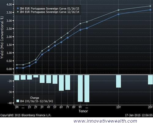 Portugal Bond Yield Curve